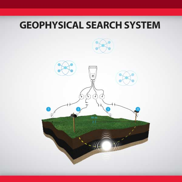 Geophysical Survey System